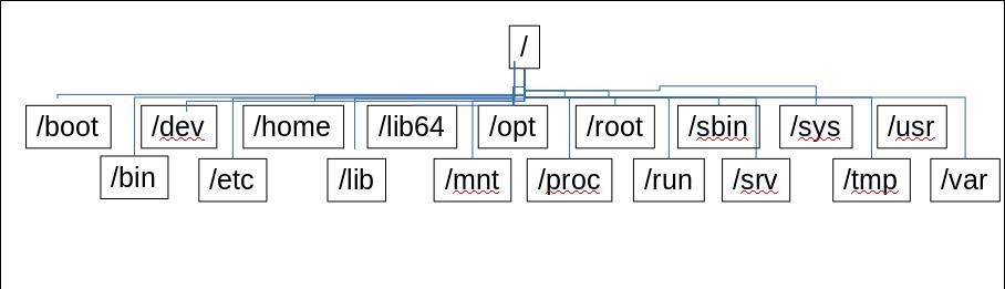 Filesystem Hierarchy Standard – www lostpenguin net